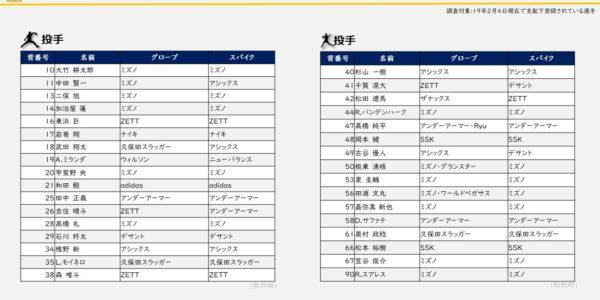 【2019】ホークス_投手